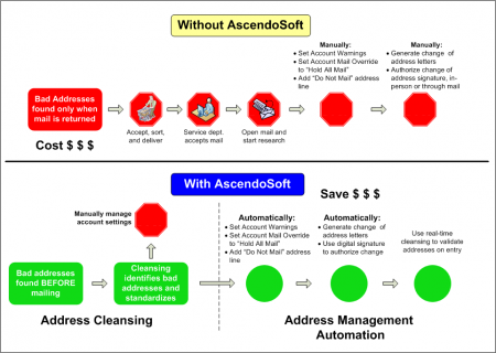 AscendoSoft Address Management Suite