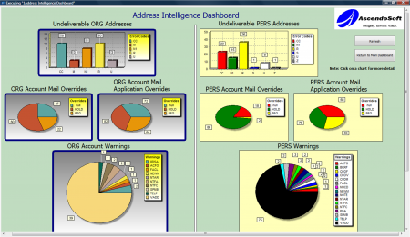 Address Intelligence Dashboard